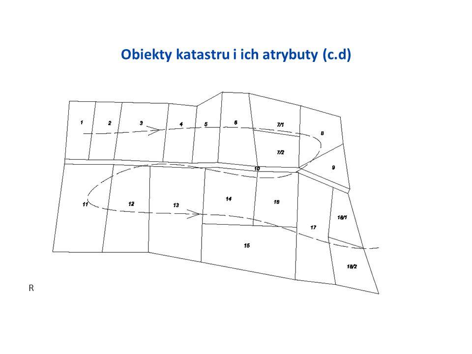 Obiekty katastru i ich atrybuty (c.d) Rys. 9 Zasady numeracji działek