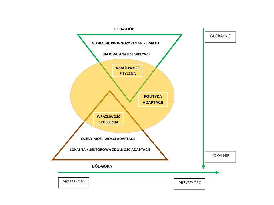 Założenia ogólne Dwie cześci – Do r 2070 – wizja – Do r 2020 zgodnie z nowa perspektywa finansowa Ocena – Aktualnego klimatu – Oczekiwanych zmian klimatu – Wrażliwości sektorów – Kosztów obecnych strat – Działań adaptacyjnych i ich kosztów – Monitoringu wdrażania działań