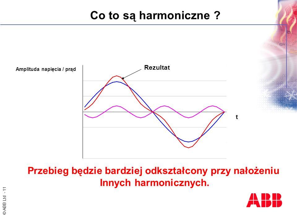 © ABB Ltd - 11 t Rezultat Przebieg będzie bardziej odkształcony przy nałożeniu Innych harmonicznych. Amplituda napięcia / prąd Co to są harmoniczne ?