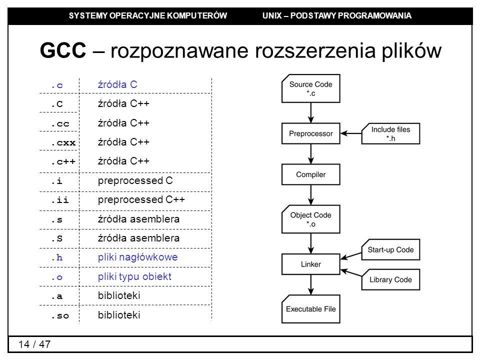 SYSTEMY OPERACYJNE KOMPUTERÓW UNIX – PODSTAWY PROGRAMOWANIA 14 / 47 GCC – rozpoznawane rozszerzenia plików.c źródła C.C źródła C++.cc źródła C++.cxx ź