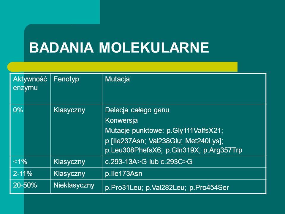 BADANIA MOLEKULARNE Aktywność enzymu FenotypMutacja 0%KlasycznyDelecja całego genu Konwersja Mutacje punktowe: p.Gly111ValfsX21; p.[Ile237Asn; Val238Glu; Met240Lys]; p.Leu308PhefsX6; p.Gln319X; p.Arg357Trp <1%Klasycznyc.293-13A>G lub c.293C>G 2-11%Klasycznyp.Ile173Asn 20-50%Nieklasyczny p.Pro31Leu; p.Val282Leu; p.Pro454Ser