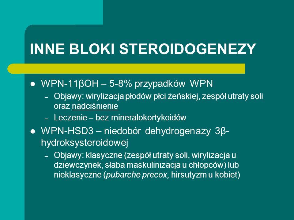 INNE BLOKI STEROIDOGENEZY WPN-11βOH – 5-8% przypadków WPN – Objawy: wirylizacja płodów płci żeńskiej, zespół utraty soli oraz nadciśnienie – Leczenie – bez mineralokortykoidów WPN-HSD3 – niedobór dehydrogenazy 3β- hydroksysteroidowej – Objawy: klasyczne (zespół utraty soli, wirylizacja u dziewczynek, słaba maskulinizacja u chłopców) lub nieklasyczne (pubarche precox, hirsutyzm u kobiet)