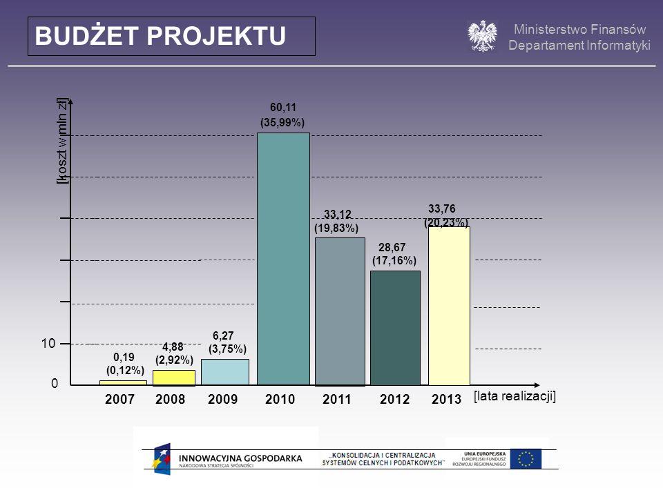 Ministerstwo Finansów Departament Informatyki [lata realizacji] [koszt w mln zł] 0,19 (0,12%) 4,88 (2,92%) 6,27 (3,75%) 33,12 (19,83%) 60,11 (35,99%)