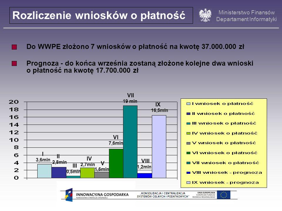 Ministerstwo Finansów Departament Informatyki Do WWPE złożono 7 wniosków o płatność na kwotę 37.000.000 zł Prognoza - do końca września zostaną złożon