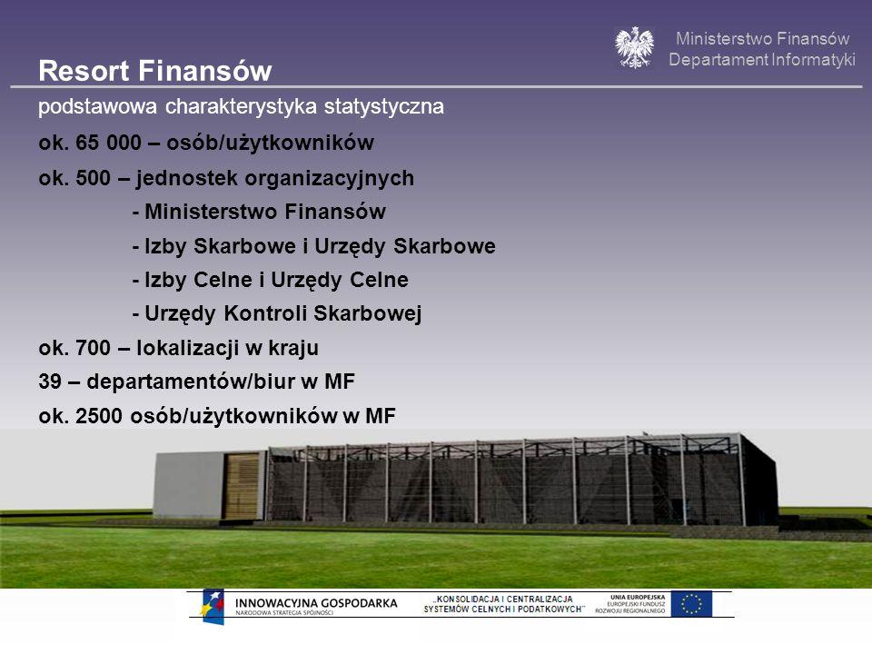 Ministerstwo Finansów Departament Informatyki Projekt indywidualny współfinansowany w 85% z EFRR Podpisanie umowy o dofinansowanie dnia 25.06.2009r.