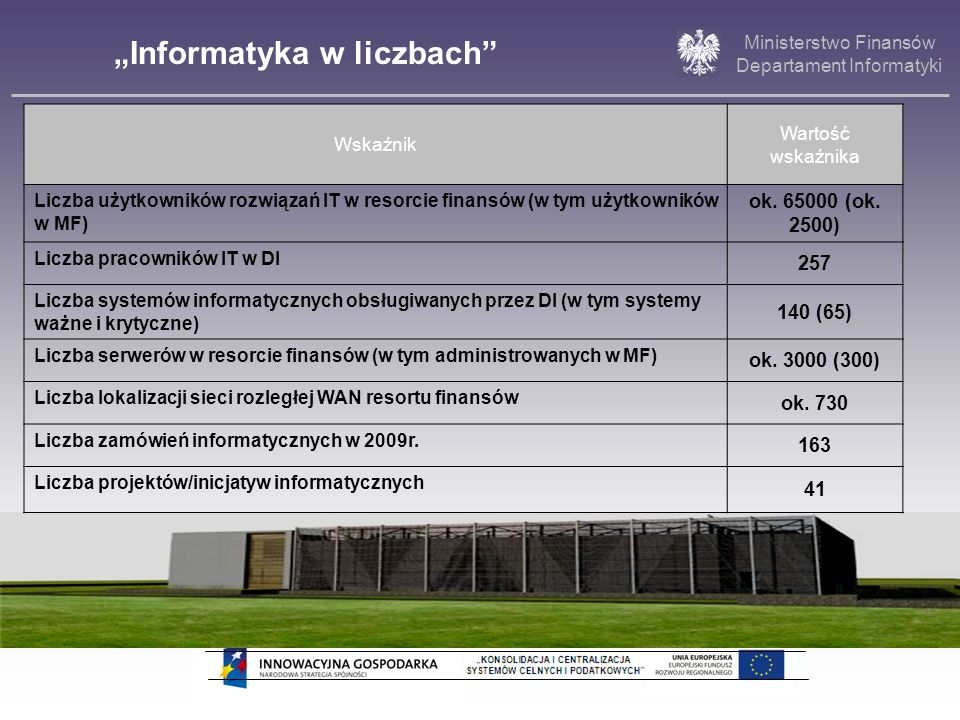 Ministerstwo Finansów Departament Informatyki [lata realizacji] [koszt w mln zł] 0,19 (0,12%) 4,88 (2,92%) 6,27 (3,75%) 33,12 (19,83%) 60,11 (35,99%) 2007200820092010201120122013 28,67 (17,16%) 33,76 (20,23%) 10 0 BUDŻET PROJEKTU