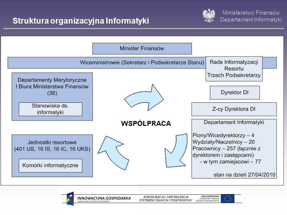 Ministerstwo Finansów Departament Informatyki Projekt: KONSOLIDACJA I CENTRALIZACJA SYSTEMÓW CELNYCH I PODATKOWYCH Zakres projektu / wątki projektowe: I.