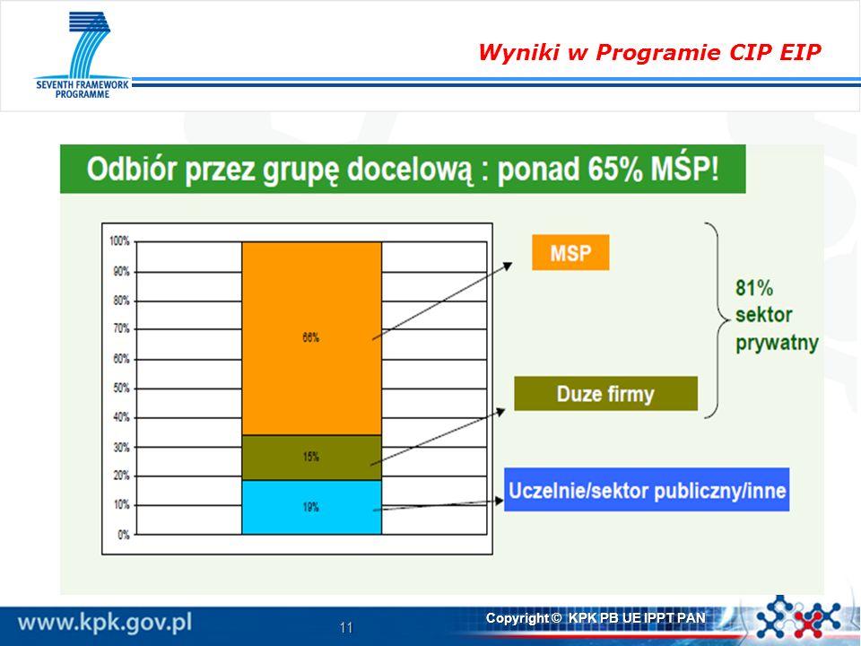 11 Copyright © KPK PB UE IPPT PAN Wyniki w Programie CIP EIP