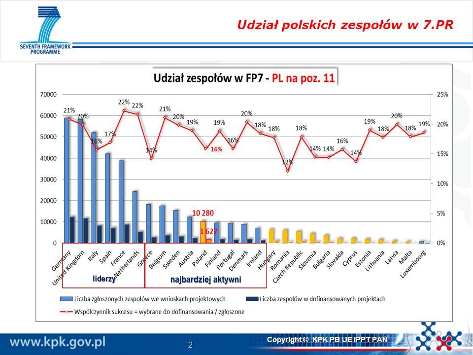 2 Copyright © KPK PB UE IPPT PAN Udział polskich zespołów w 7.PR