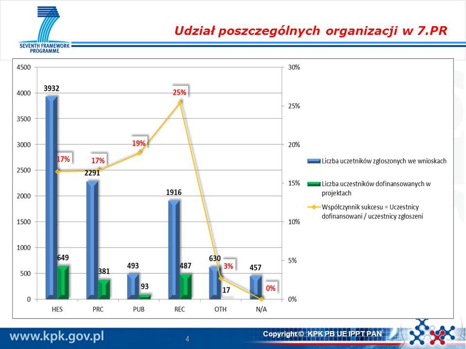 4 Copyright © KPK PB UE IPPT PAN Udział poszczególnych organizacji w 7.PR