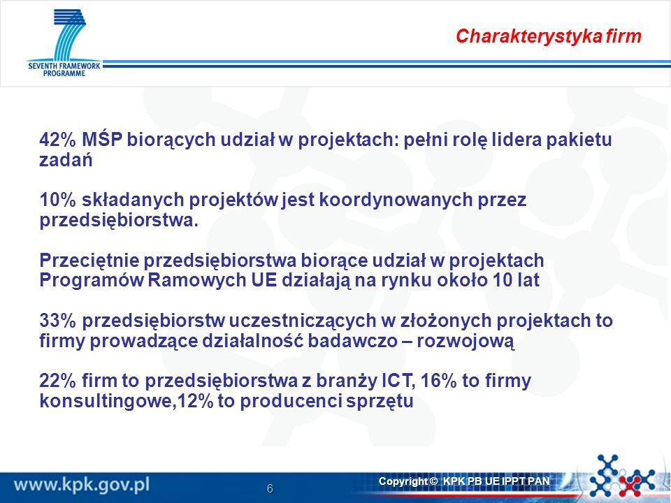 6 Copyright © KPK PB UE IPPT PAN 42% MŚP biorących udział w projektach: pełni rolę lidera pakietu zadań 10% składanych projektów jest koordynowanych przez przedsiębiorstwa.