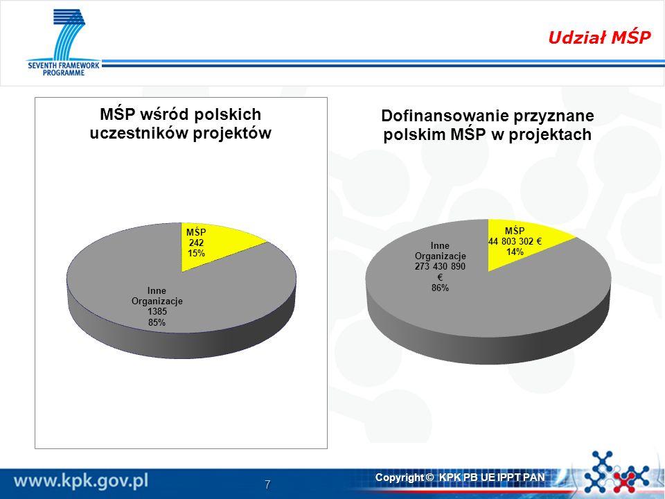 8 Copyright © KPK PB UE IPPT PAN Wnioski % uczestnictwa małych i średnich przedsiębiorstw w 7.