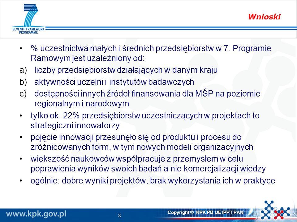 9 Copyright © KPK PB UE IPPT PAN Udział MŚP w podziale na regiony