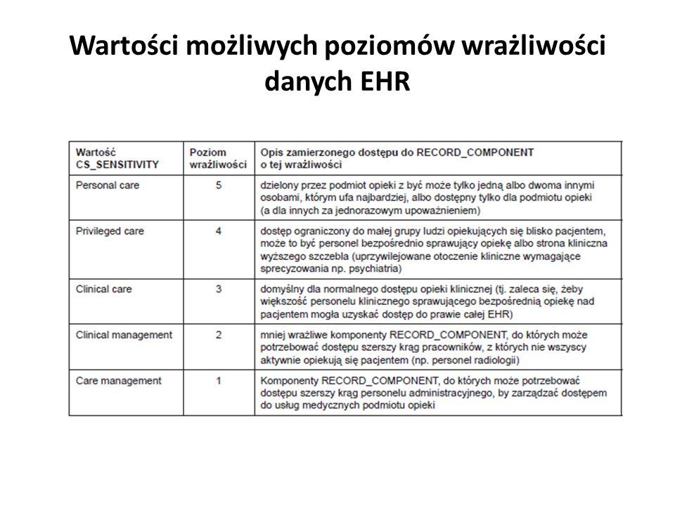 Wartości możliwych poziomów wrażliwości danych EHR