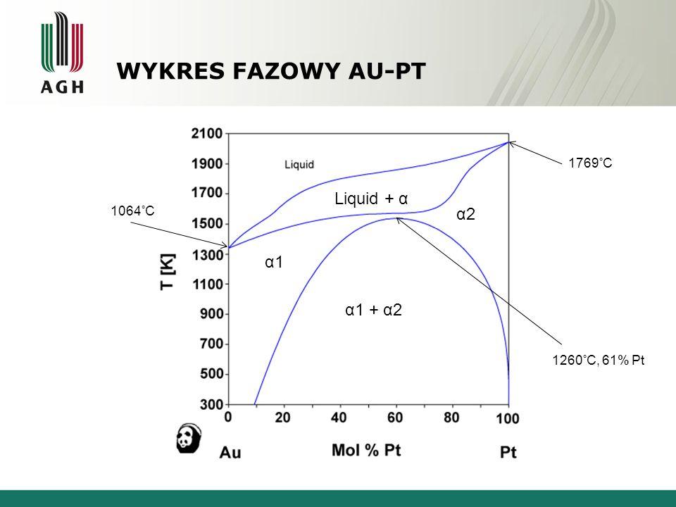 WYKRES FAZOWY AU-PT Złoto - Platyna 1064°C 1769°C Liquid + α α1α1 α2α2 α1 + α2 1260°C, 61% Pt