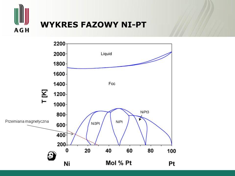 WYKRES FAZOWY NI-PT Nikiel - Platyna Przemiana magnetyczna