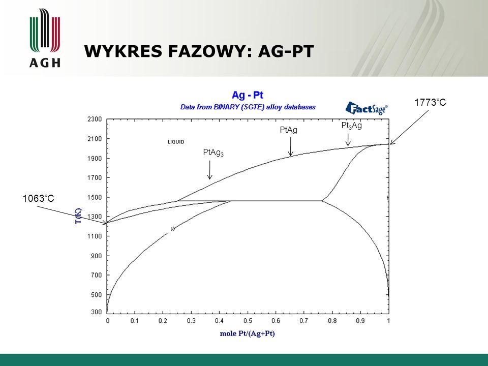 WYKRES FAZOWY: AG-PT Srebro - Platyna 1063°C 1773°C Pt 3 Ag PtAg PtAg 3 1185°α (Pt)