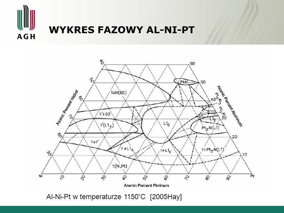 WYKRES FAZOWY AL-NI-PT Al-Ni-Pt w temperaturze 1150°C [2005Hay]