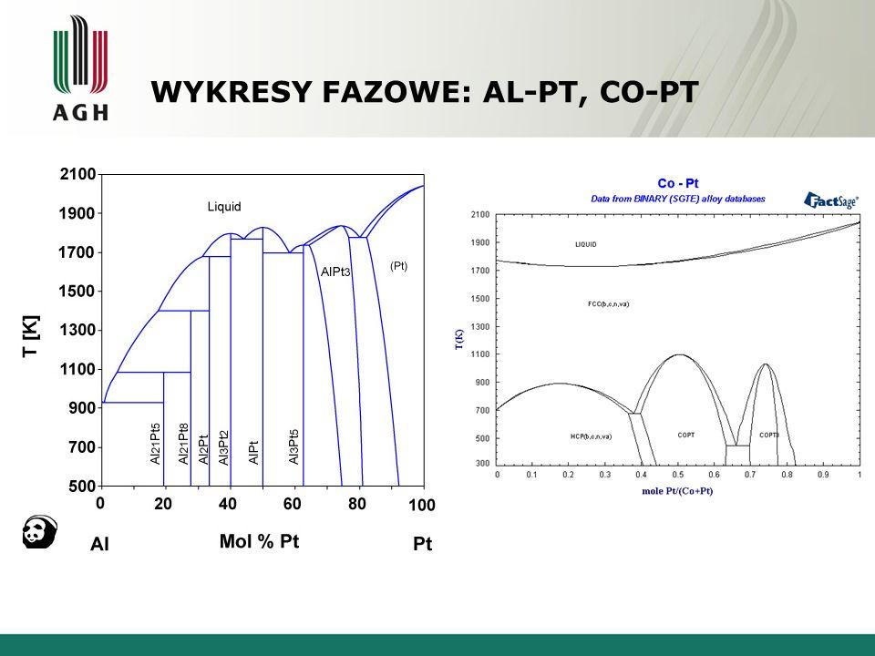 WYKRESY FAZOWE: AL-PT, CO-PT Glin - PlatynaKobalt - Platyna