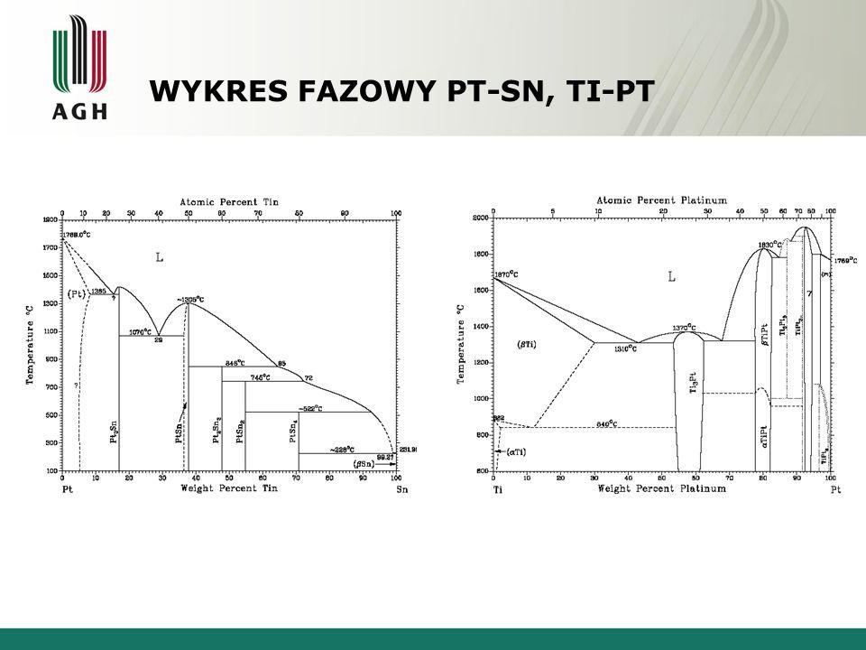 WYKRES FAZOWY PT-SN, TI-PT Platyna - Cyna Tytan - Platyna