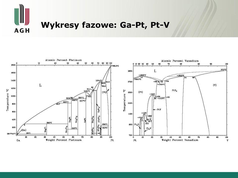 Wykresy fazowe: Ga-Pt, Pt-V Gal - PlatynaPlatyna - Wanad