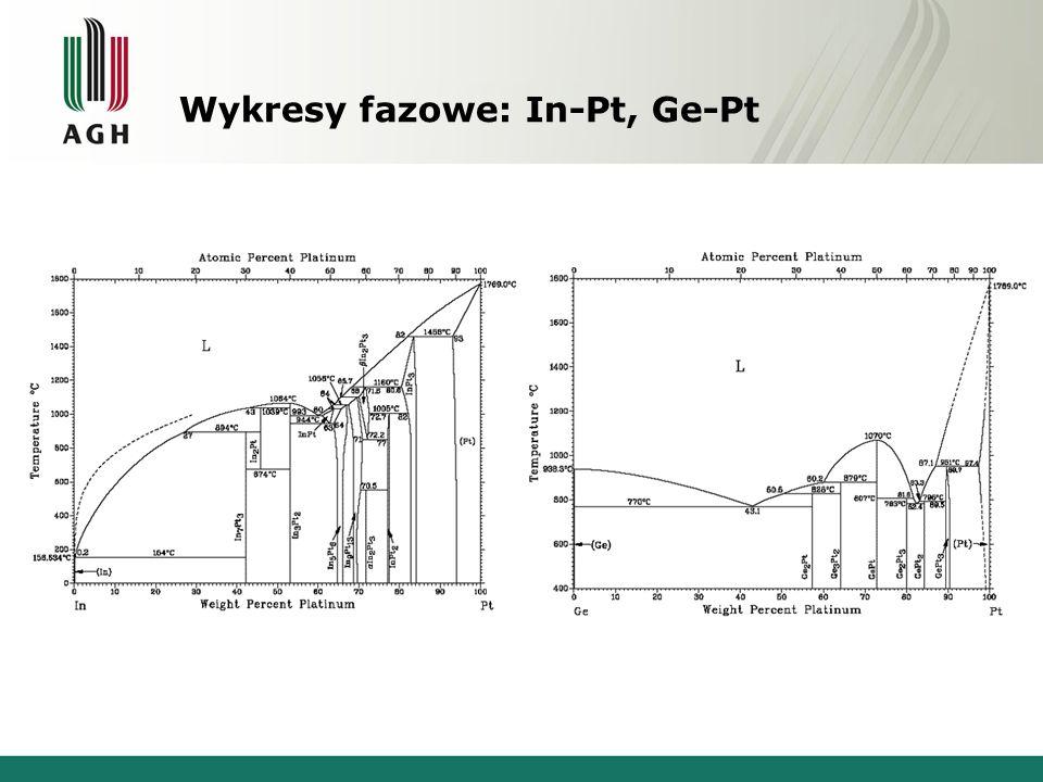 Wykresy fazowe: In-Pt, Ge-Pt Ind - Platyna German - Platyna