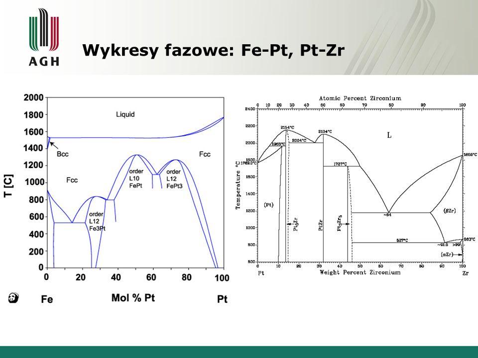 Wykresy fazowe: Fe-Pt, Pt-Zr Żelazo - PlatynaWanad - Cyrkon