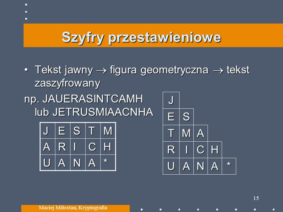 Szyfry przestawieniowe Tekst jawny figura geometryczna tekst zaszyfrowanyTekst jawny figura geometryczna tekst zaszyfrowany np. JAUERASINTCAMH lub JET