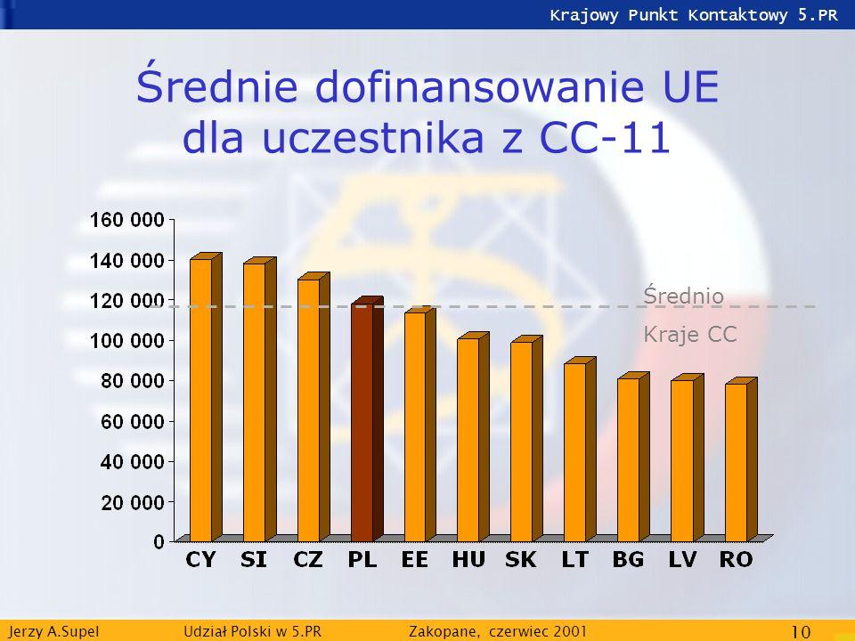 Krajowy Punkt Kontaktowy 5.PR Jerzy A.Supel Udział Polski w 5.PRZakopane, czerwiec 2001 10 Średnie dofinansowanie UE dla uczestnika z CC-11 Średnio Kr