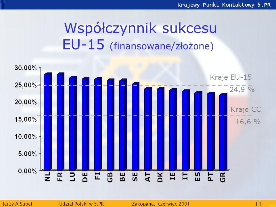 Krajowy Punkt Kontaktowy 5.PR Jerzy A.Supel Udział Polski w 5.PRZakopane, czerwiec 2001 11 Współczynnik sukcesu EU-15 (finansowane/złożone) Kraje EU-1