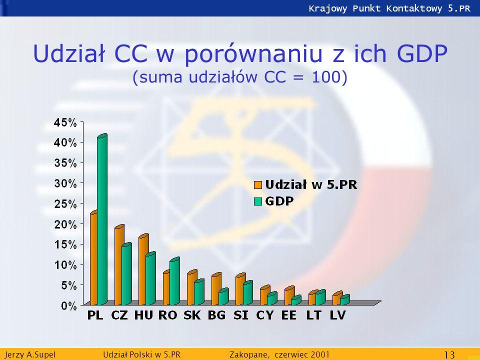 Krajowy Punkt Kontaktowy 5.PR Jerzy A.Supel Udział Polski w 5.PRZakopane, czerwiec 2001 13 Udział CC w porównaniu z ich GDP (suma udziałów CC = 100)