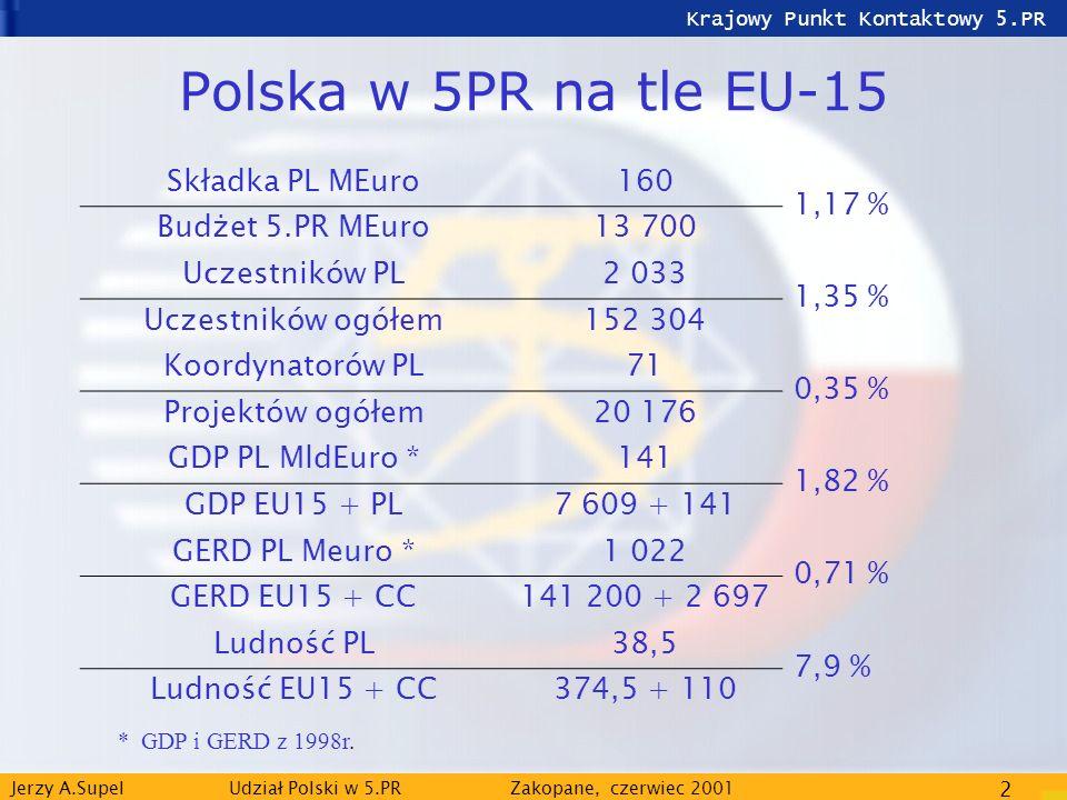 Jerzy A.Supel Udział Polski w 5.PRZakopane, czerwiec 2001 2 Polska w 5PR na tle EU-15 Składka PL MEuro160 1,17 % Budżet 5.PR MEuro13 700 Uczestników P
