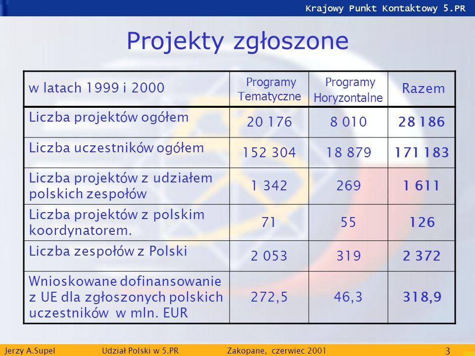 Krajowy Punkt Kontaktowy 5.PR Jerzy A.Supel Udział Polski w 5.PRZakopane, czerwiec 2001 3 Projekty zgłoszone w latach 1999 i 2000 P rogramy T ematyczn
