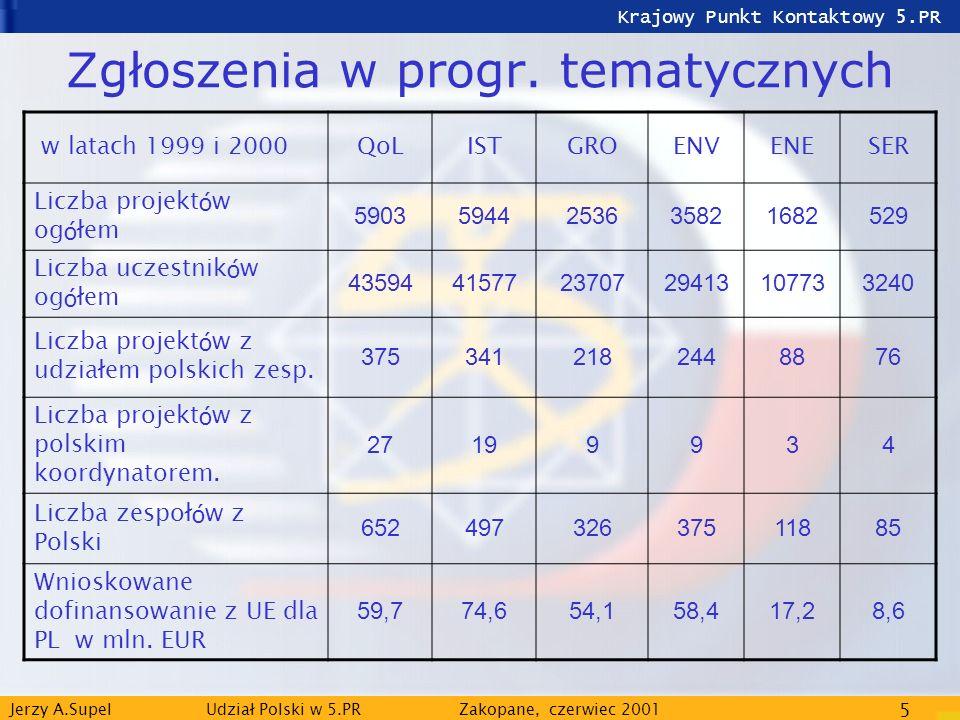 Krajowy Punkt Kontaktowy 5.PR Jerzy A.Supel Udział Polski w 5.PRZakopane, czerwiec 2001 5 Zgłoszenia w progr. tematycznych w latach 1999 i 2000QoLISTG