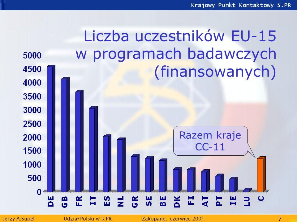 Krajowy Punkt Kontaktowy 5.PR Jerzy A.Supel Udział Polski w 5.PRZakopane, czerwiec 2001 8 Liczba uczestników CC-11 w programach badawczych (finansowanych)