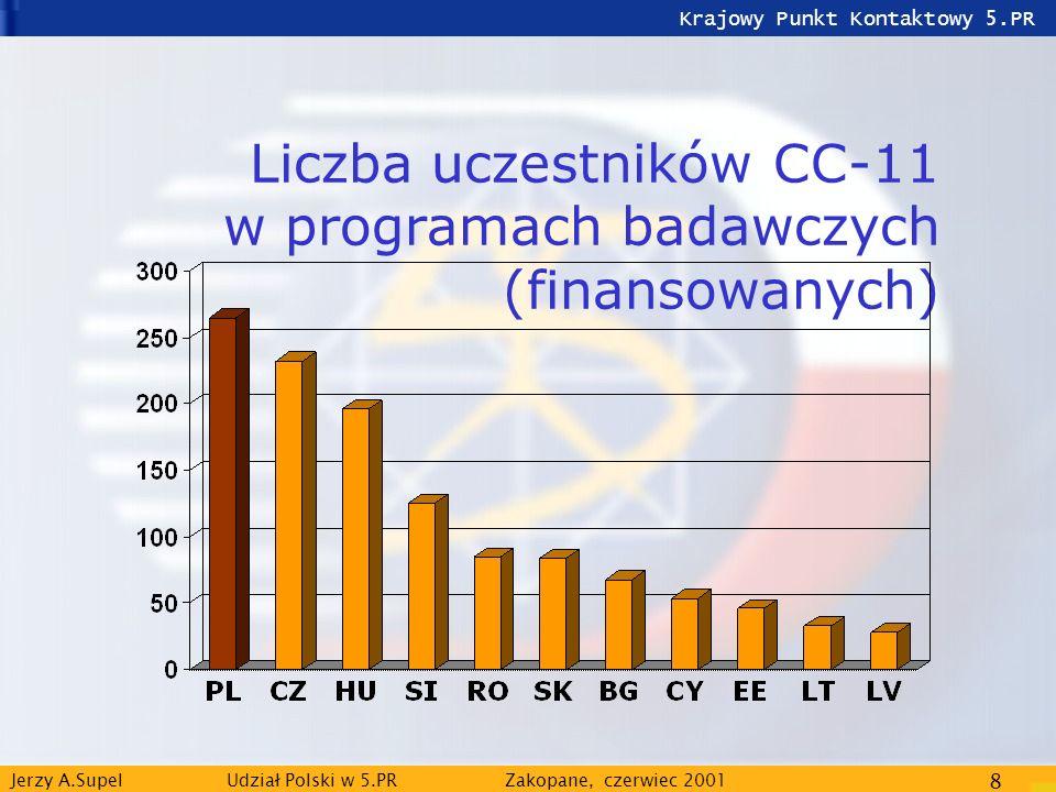Krajowy Punkt Kontaktowy 5.PR Jerzy A.Supel Udział Polski w 5.PRZakopane, czerwiec 2001 8 Liczba uczestników CC-11 w programach badawczych (finansowan