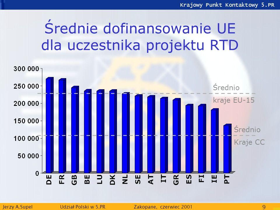 Krajowy Punkt Kontaktowy 5.PR Jerzy A.Supel Udział Polski w 5.PRZakopane, czerwiec 2001 9 Średnie dofinansowanie UE dla uczestnika projektu RTD Średni