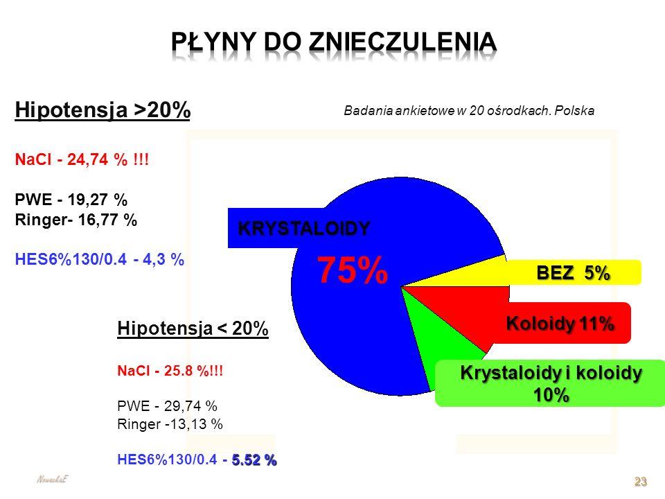 Hipotensja >20% NaCl - 24,74 % !!! PWE - 19,27 % Ringer- 16,77 % HES6%130/0.4 - 4,3 % Hipotensja < 20% NaCl - 25.8 %!!! PWE - 29,74 % Ringer -13,13 %