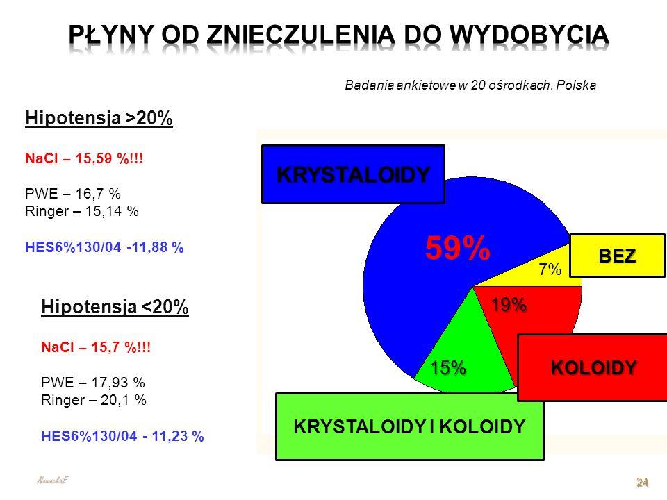 Hipotensja >20% NaCl – 15,59 %!!! PWE – 16,7 % Ringer – 15,14 % HES6%130/04 -11,88 % Hipotensja <20% NaCl – 15,7 %!!! PWE – 17,93 % Ringer – 20,1 % HE
