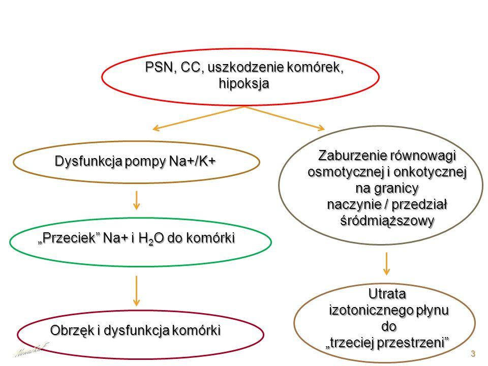 PSN, CC, uszkodzenie komórek, hipoksja Dysfunkcja pompy Na+/K+ Przeciek Na+ i H 2 O do komórki Obrzęk i dysfunkcja komórki Zaburzenie równowagi osmoty