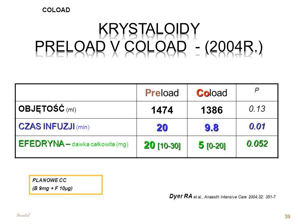 Preload Co Coload P OBJĘTOŚĆ OBJĘTOŚĆ (ml) 14741386 0.13 CZAS INFUZJI CZAS INFUZJI (min)209.80.01 EFEDRYNA – EFEDRYNA – dawka całkowita (mg) 20 [10-30