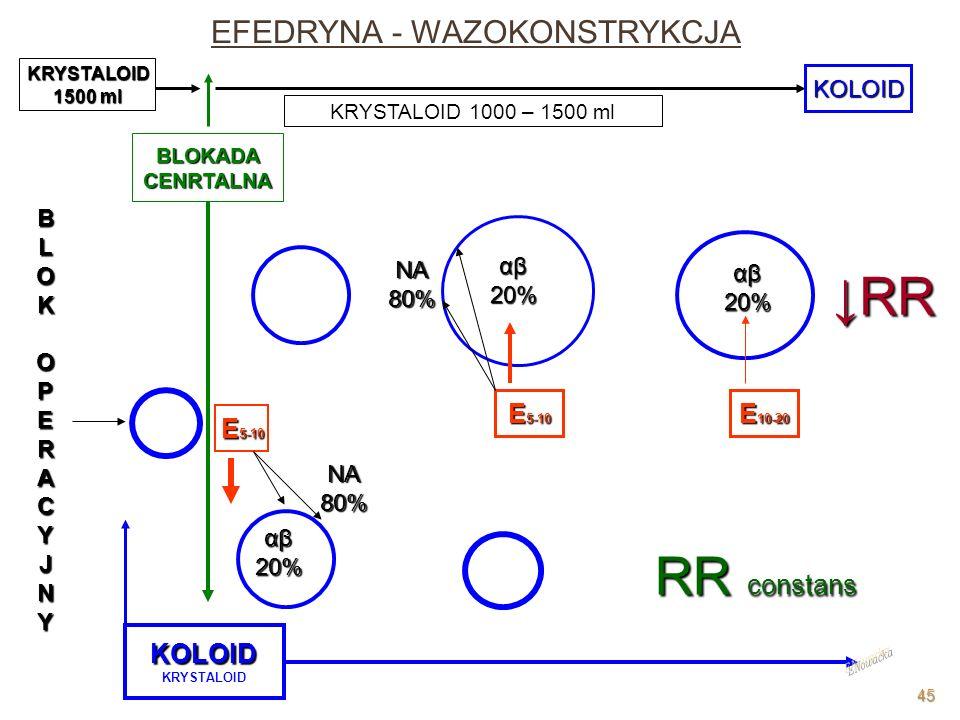 KOLOID KRYSTALOID BLOKADACENRTALNA E 5-10 E 10-20 BLOKOPERACYJNY KRYSTALOID 1500 ml KOLOID NA80% αβ20% NA80% αβ20% αβ20% RR RR constans KRYSTALOID 100