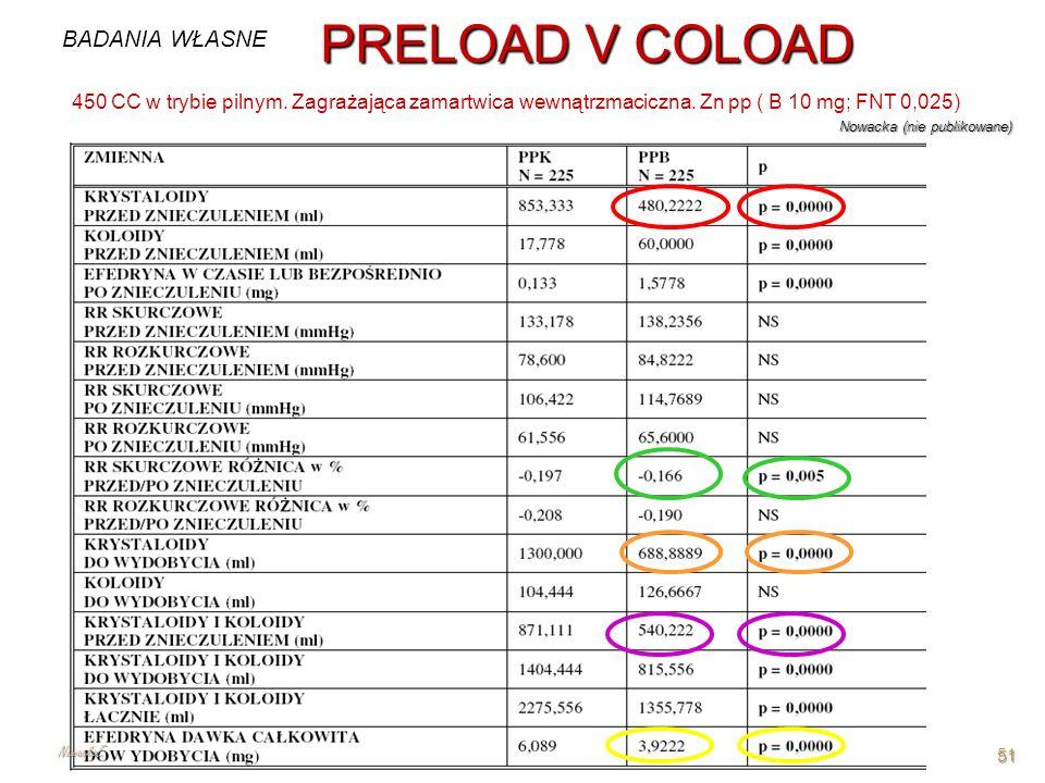PRELOAD V COLOAD Nowacka (nie publikowane) 450 CC w trybie pilnym. Zagrażająca zamartwica wewnątrzmaciczna. Zn pp ( B 10 mg; FNT 0,025) BADANIA WŁASNE