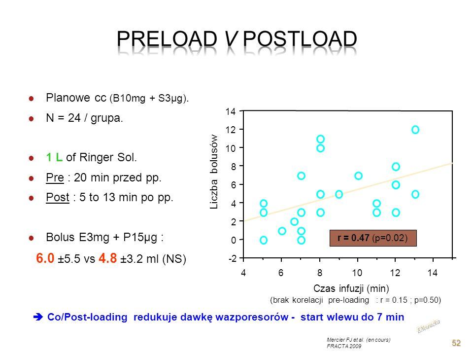 -2 0 2 4 6 8 10 12 14 468101214 Czas infuzji (min) (brak korelacji pre-loading : r = 0.15 ; p=0.50) Liczba bolusów Planowe cc (B10mg + S3µg). N = 24 /