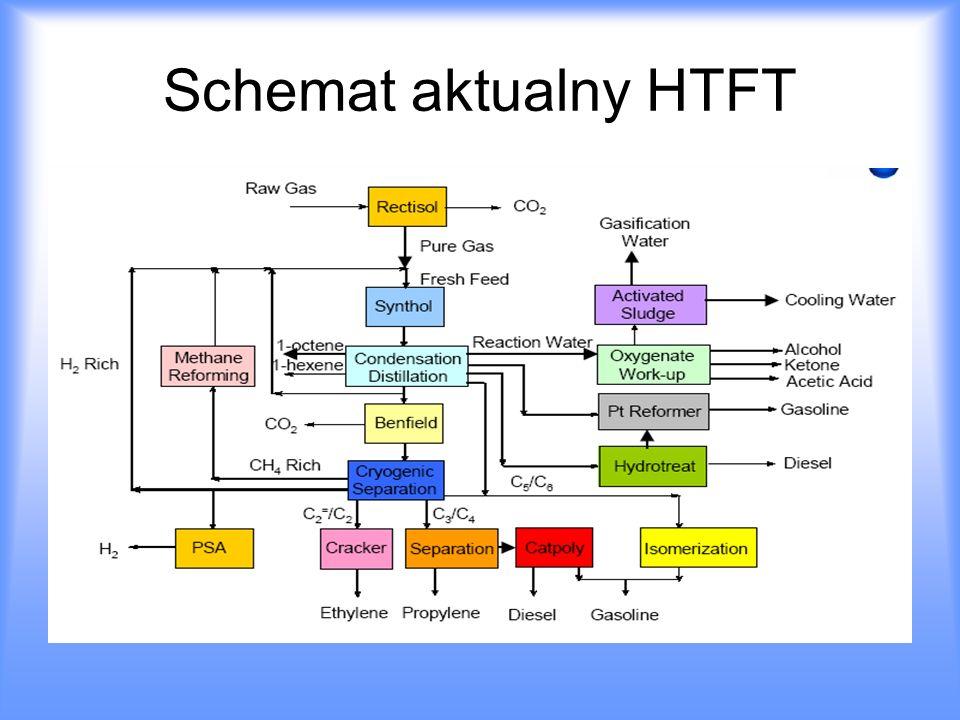 Schemat aktualny HTFT