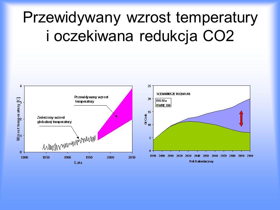 Przewidywany wzrost temperatury i oczekiwana redukcja CO2