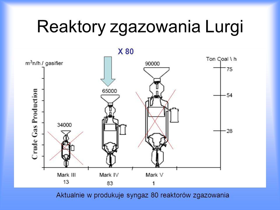 Reaktory zgazowania Lurgi X 80 Aktualnie w produkuje syngaz 80 reaktorów zgazowania