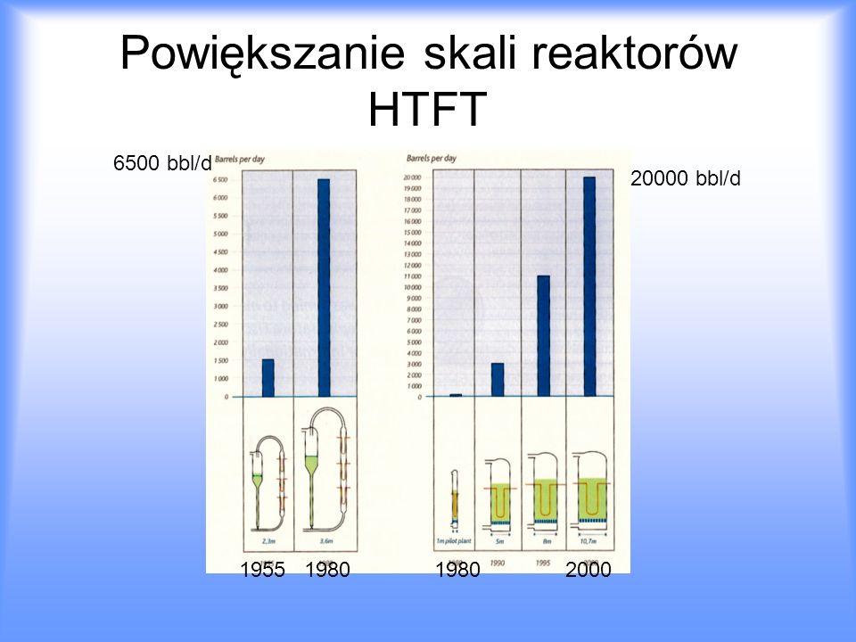 Powiększanie skali reaktorów HTFT 1955 19801980 2000 6500 bbl/d 20000 bbl/d