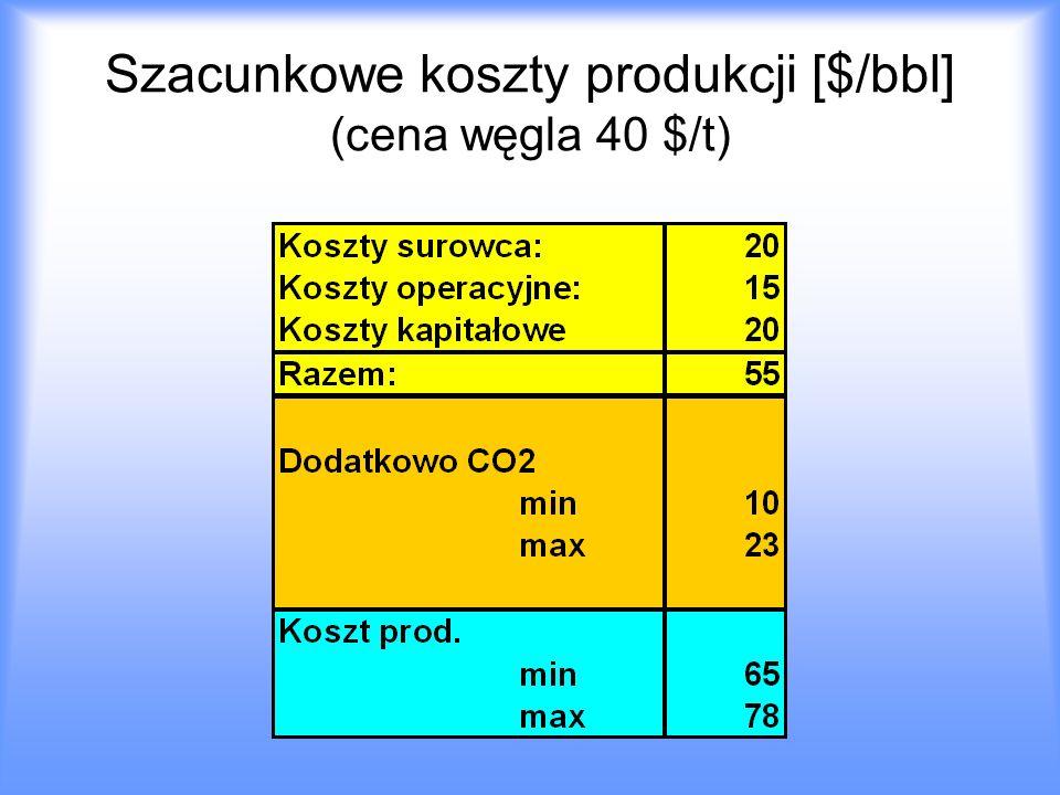 Szacunkowe koszty produkcji [$/bbl] (cena węgla 40 $/t)