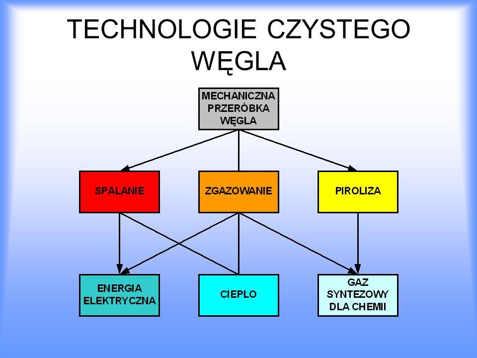 TECHNOLOGIE CZYSTEGO WĘGLA